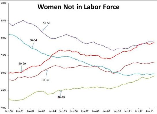 WomenLaborForce