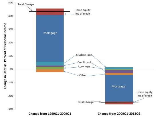 ChangeMortgageDebt